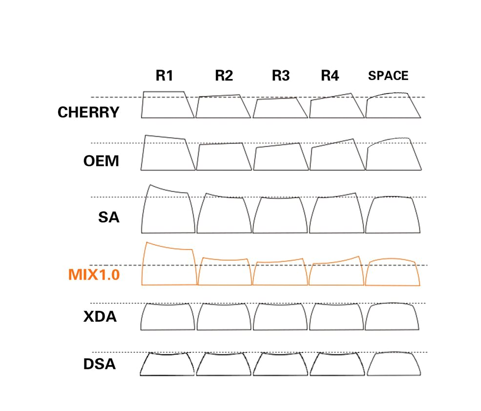 The different keycap profiles